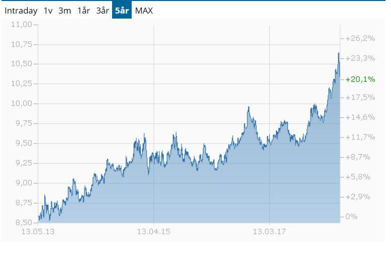 Sjunkande inflation inom eu