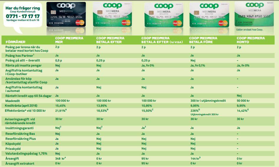 5b0445f4c3c338 Coop Betal- och Kreditkort - Vilken passar dig?